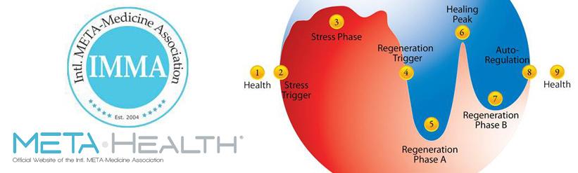 Meta Health Weiterbildung